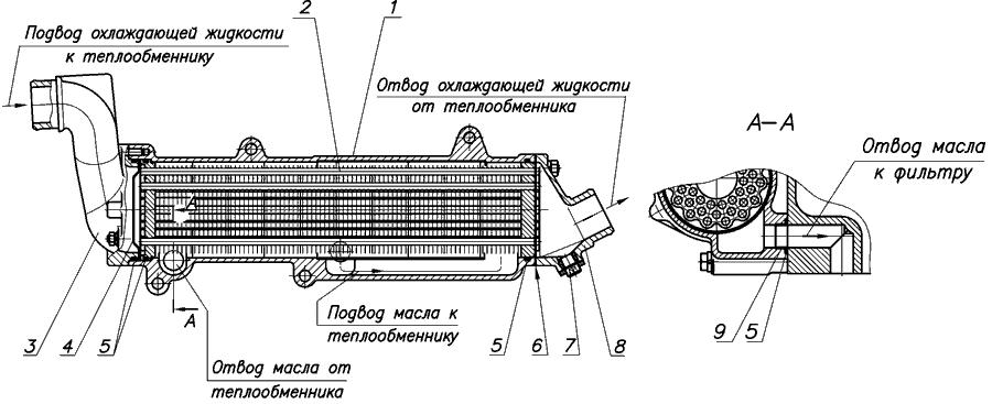 Жидкостно масленый трубчатый теплообменник двигатель ямз 236 с v образным тнвд теплообменник водомасляный твм-100-2 цена